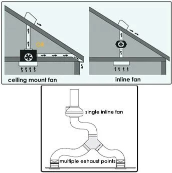 inline bathroom vent fan