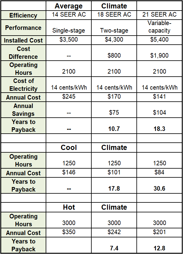 Central AC Payback Period based on the SEER Efficiency and climate