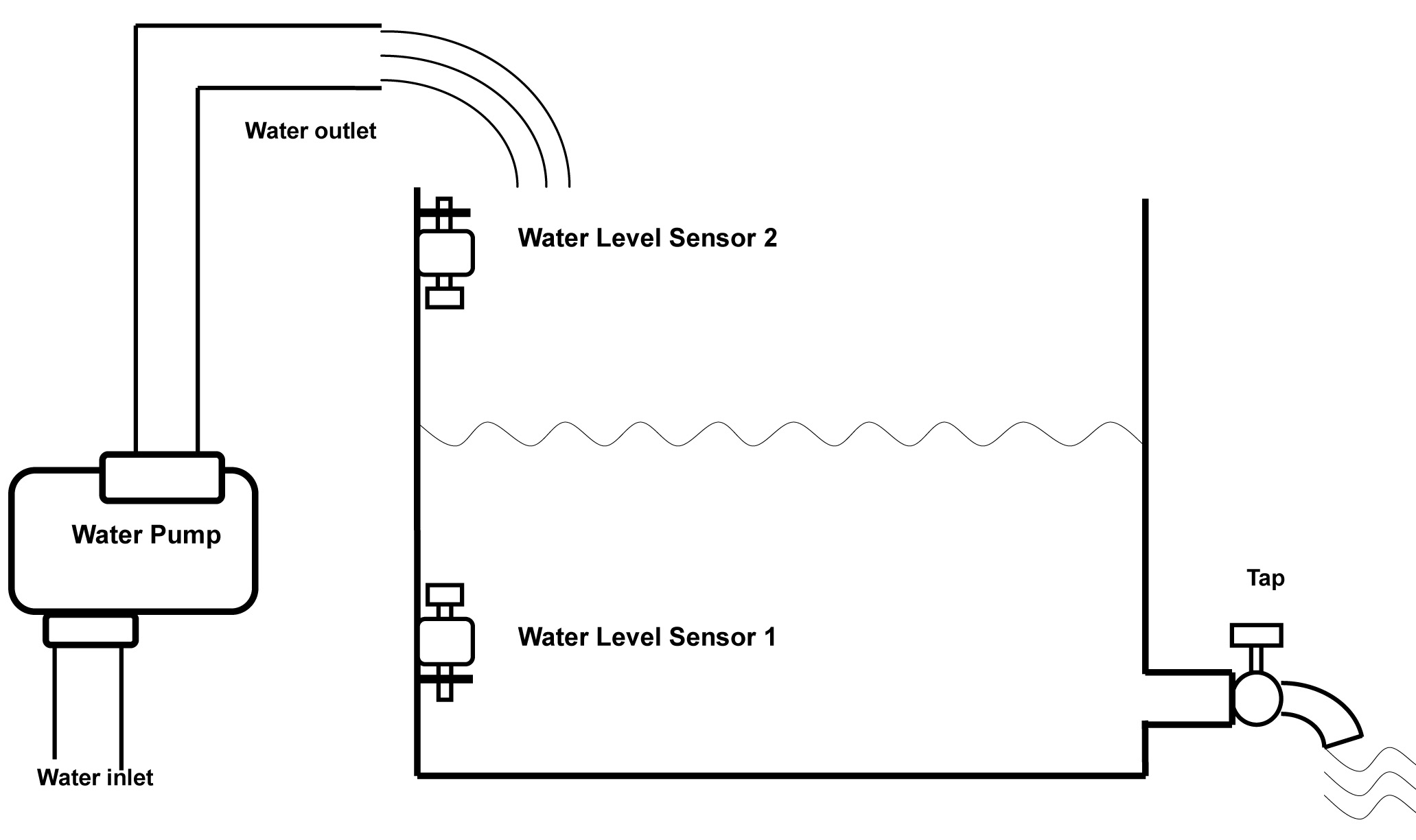 Long Range Automatic Water Pumping System Remote Control