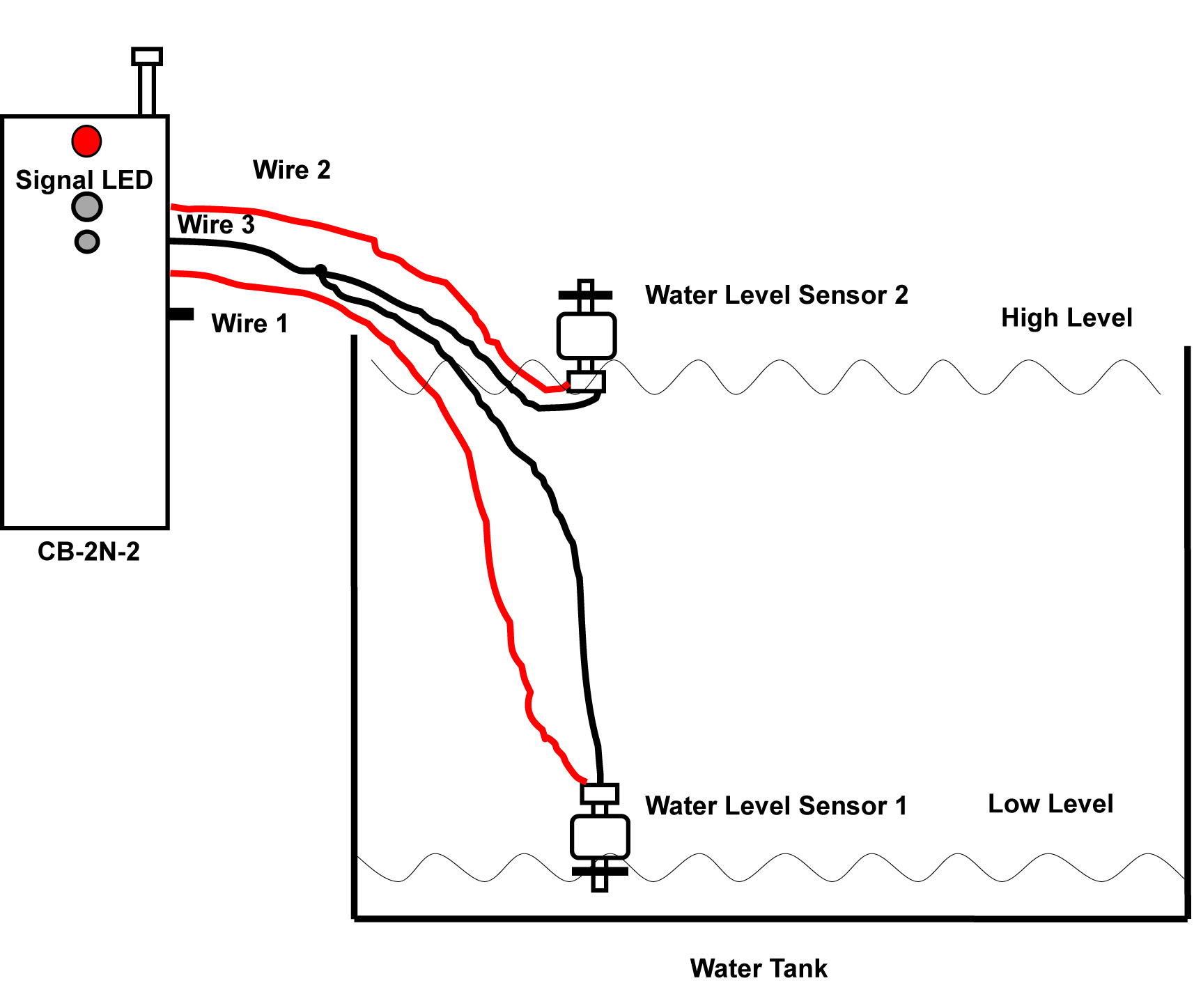 manual control and water level sensor control