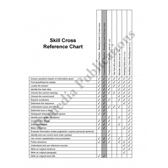 Skill-By-Skill Comprehension Practice (Rdg. Lvl. 1-3)