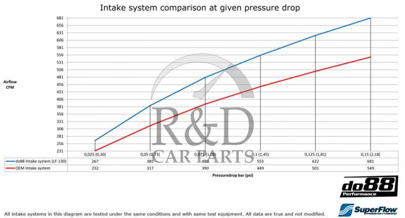 Performance Intake system T5 Volvo V70/S80/S60/V60, 30677718