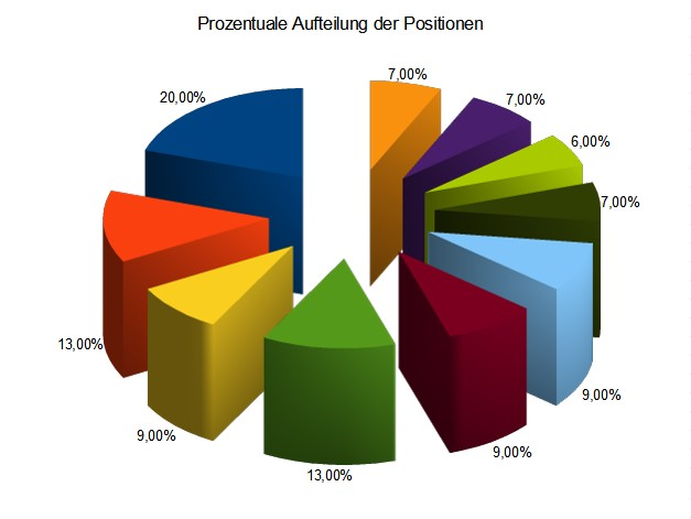 Aufteilung der Positionen Vermögensvewaltungs Konzept