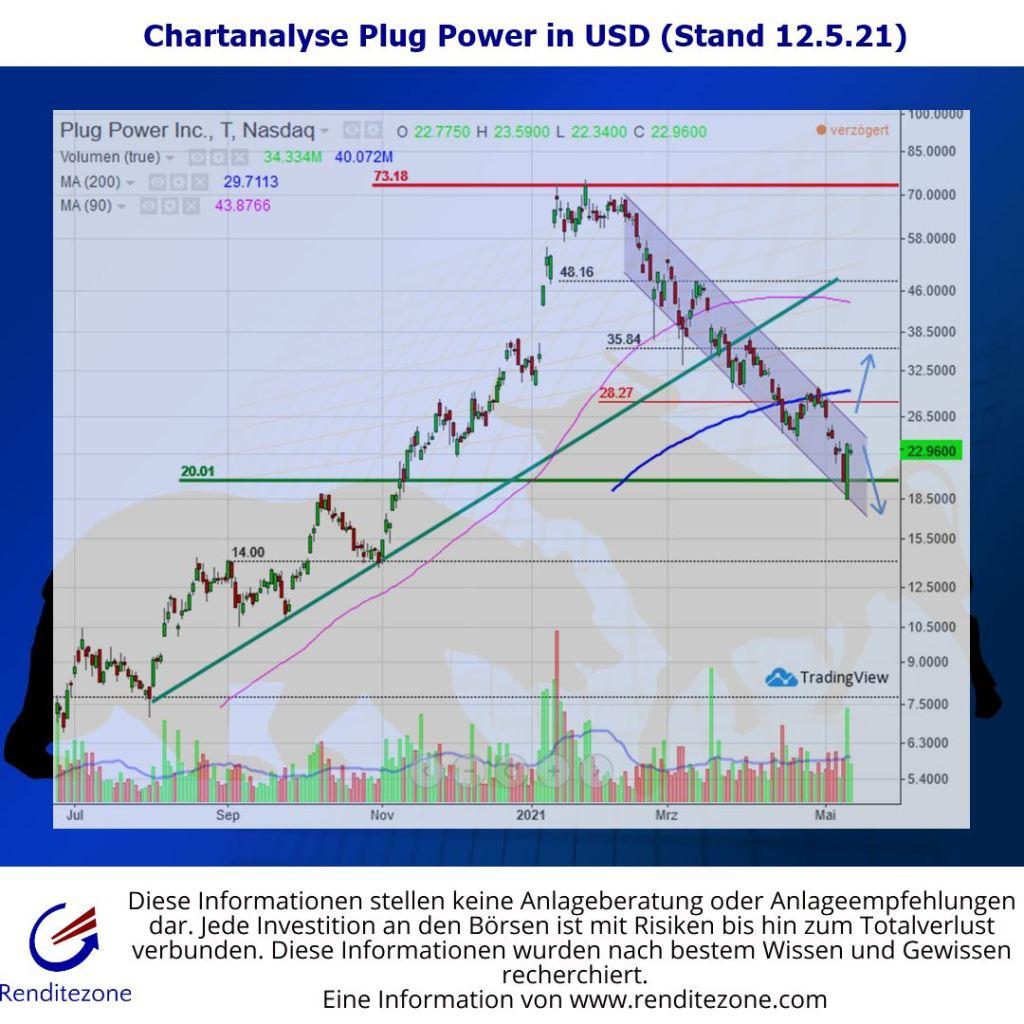 Chartanalyse Plug Power