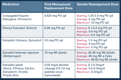 Testosterone Replacement Patches