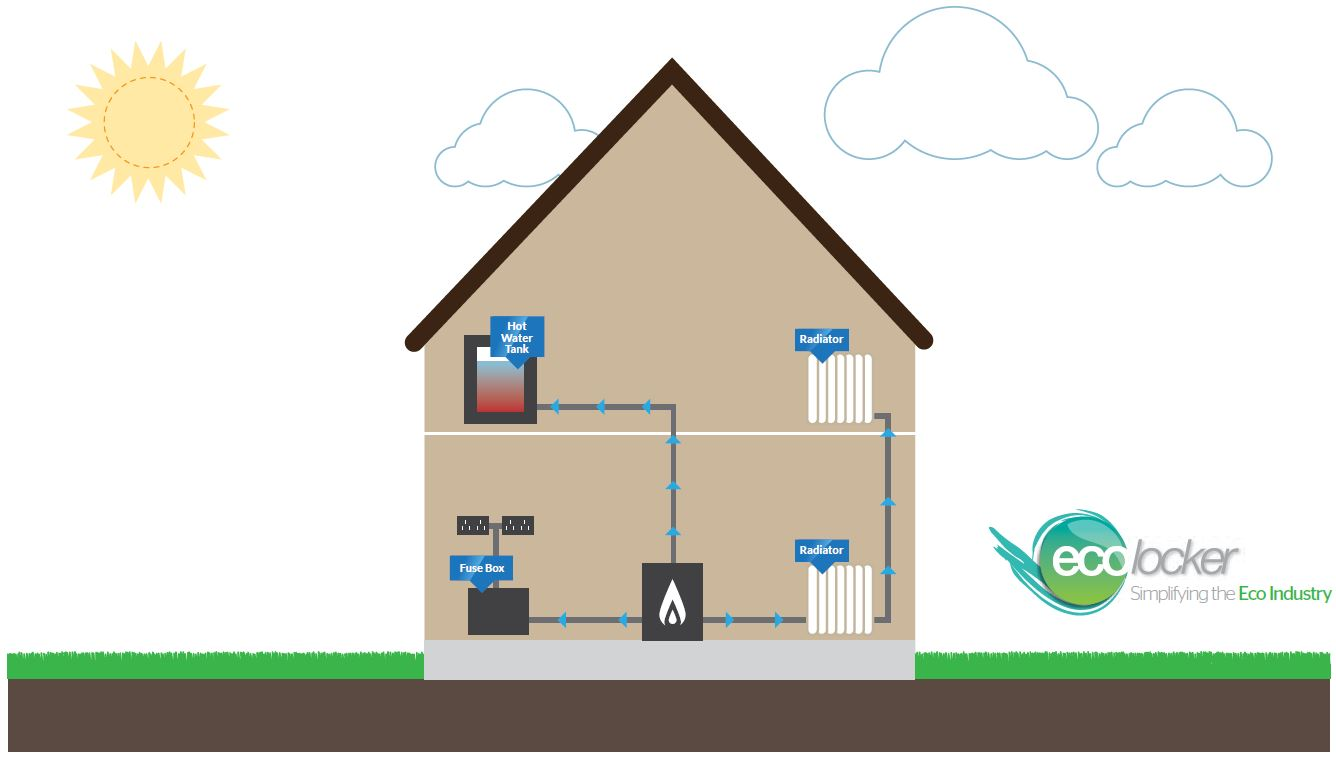 How do biomass boilers work  The Renewable Energy Hub