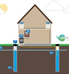 open loop dual well gshp illustration ground source heat pumps  [ 1330 x 1103 Pixel ]