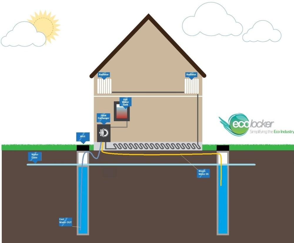 medium resolution of open loop dual well gshp illustration ground source heat pumps