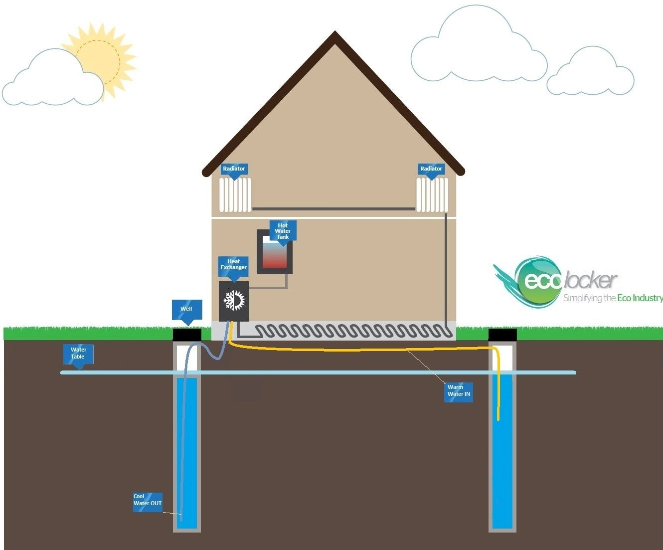 hight resolution of open loop dual well gshp illustration ground source heat pumps
