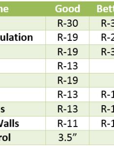 value also thermal values of insulation the renewable energy hub rh renewableenergyhub