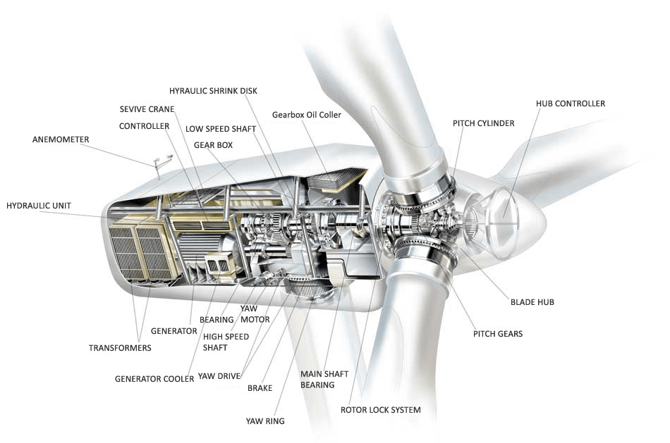 Wind Turbine Schematic Diagram, Wind, Free Engine Image