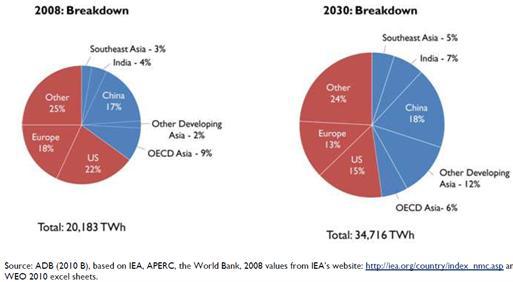 Global energy generation by region