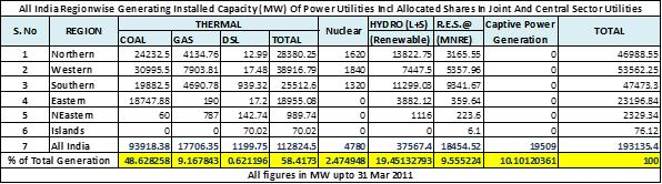 Indian Power Generation