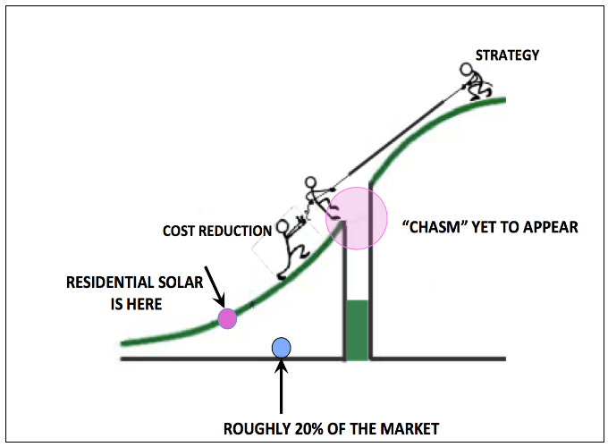 Solar Disruption? Yes. Utility Death Spiral? Not Necessarily