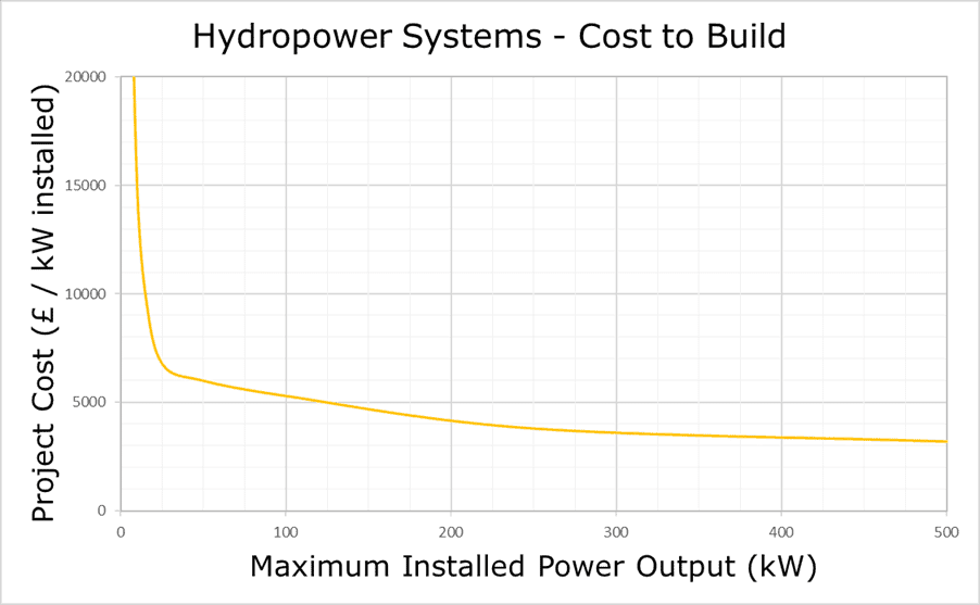 What does it cost to build hydro systems  Renewables First