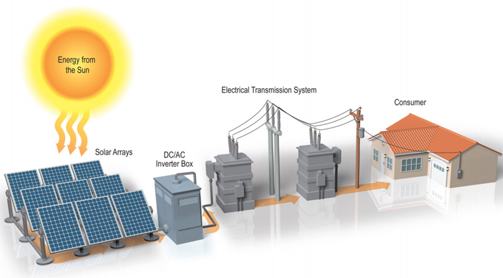 hight resolution of the equipment in a solar farm includes solar panels racking cables inverters transformers and a power line or substation to deliver the power to the