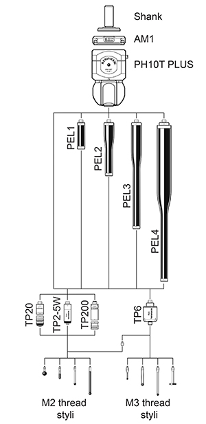 PH10T PLUS product tree