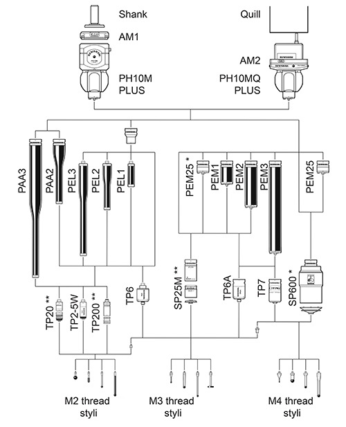 หัวโพรบ CMM 3 แกน รุ่น PH10M and PH10MQ PLUS