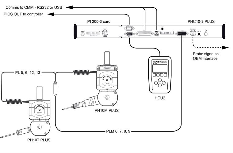 System interconnection diagrams
