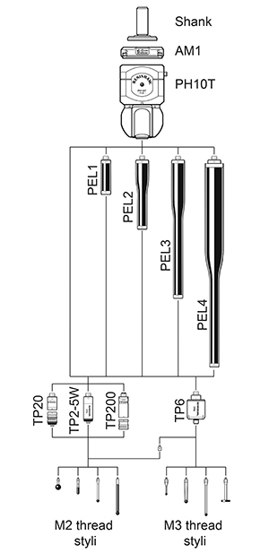 PH10 System diagrams