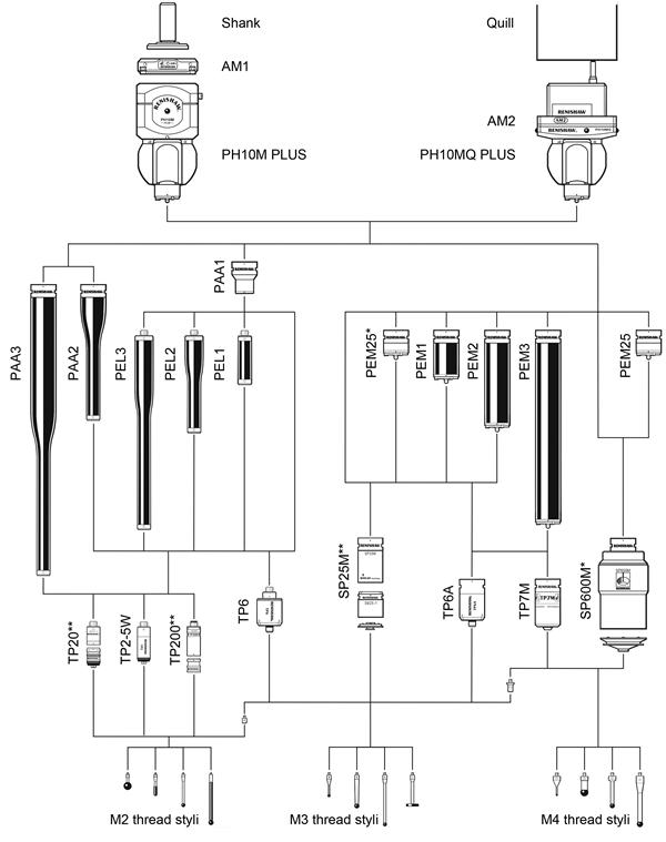 System diagrams