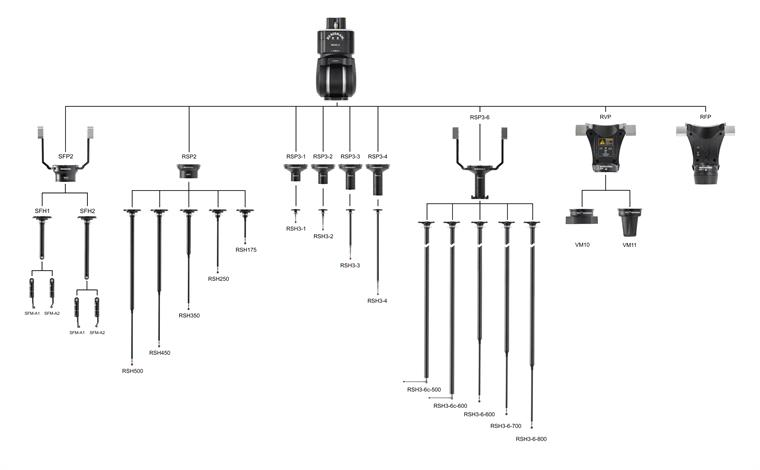 REVO-2 product tree