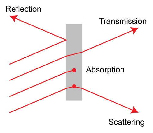 small resolution of the different fundamental light processes during material interaction