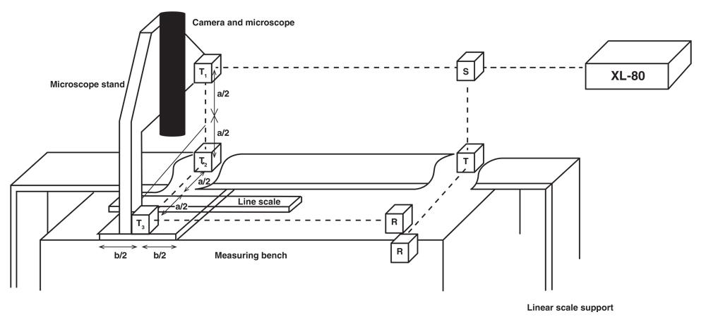 Laser interferometer error-proofs linear scale calibration