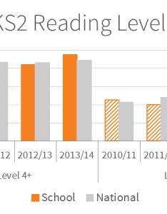 Chart showing the key stage reading levels at minster in sheppey primary school also ar  well resourced library and range of motivators lead to rh renlearn