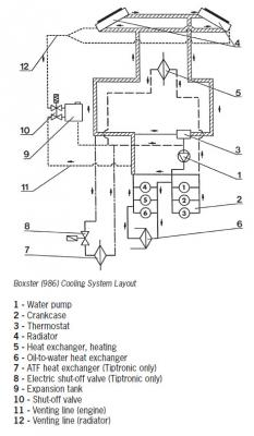 Engine Cooling System Flow Direction, Engine, Free Engine
