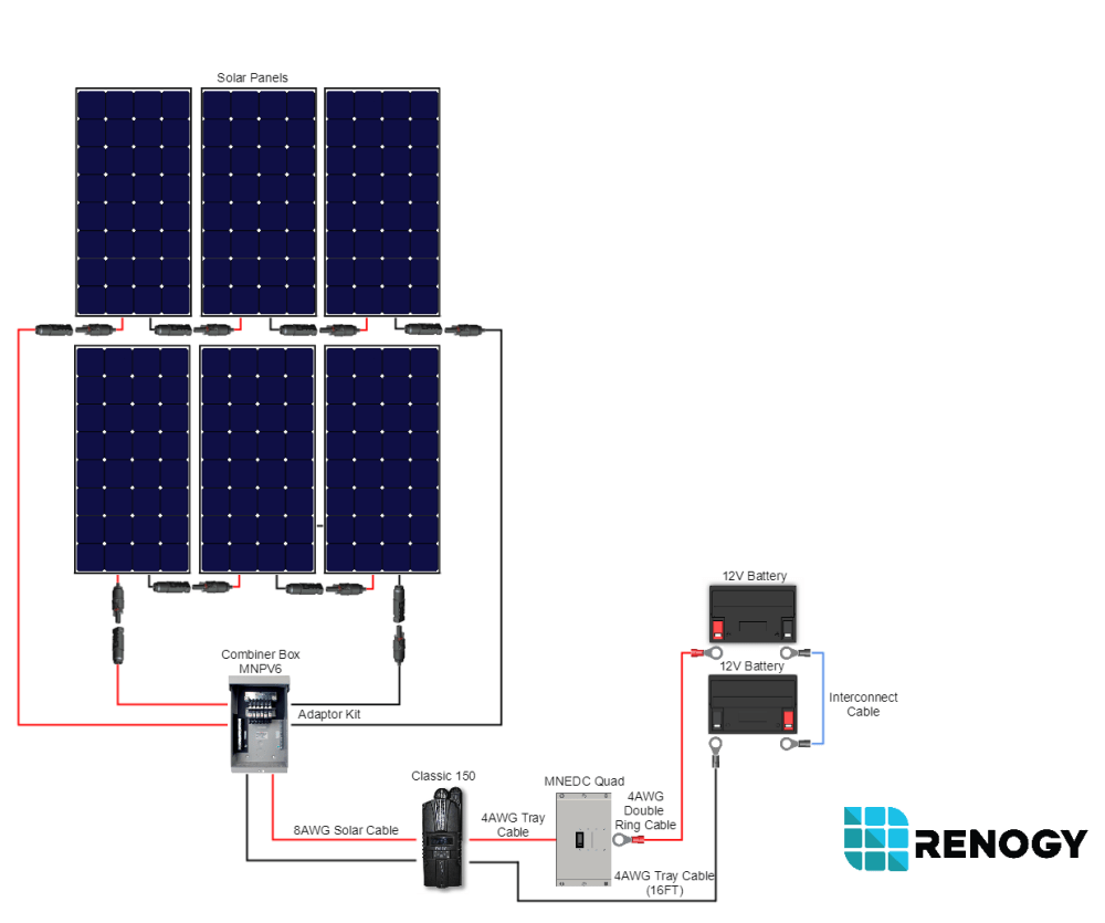 medium resolution of 1800 watt 24 volt polycrystalline cabin kit renogy solar renogy wiring diagram