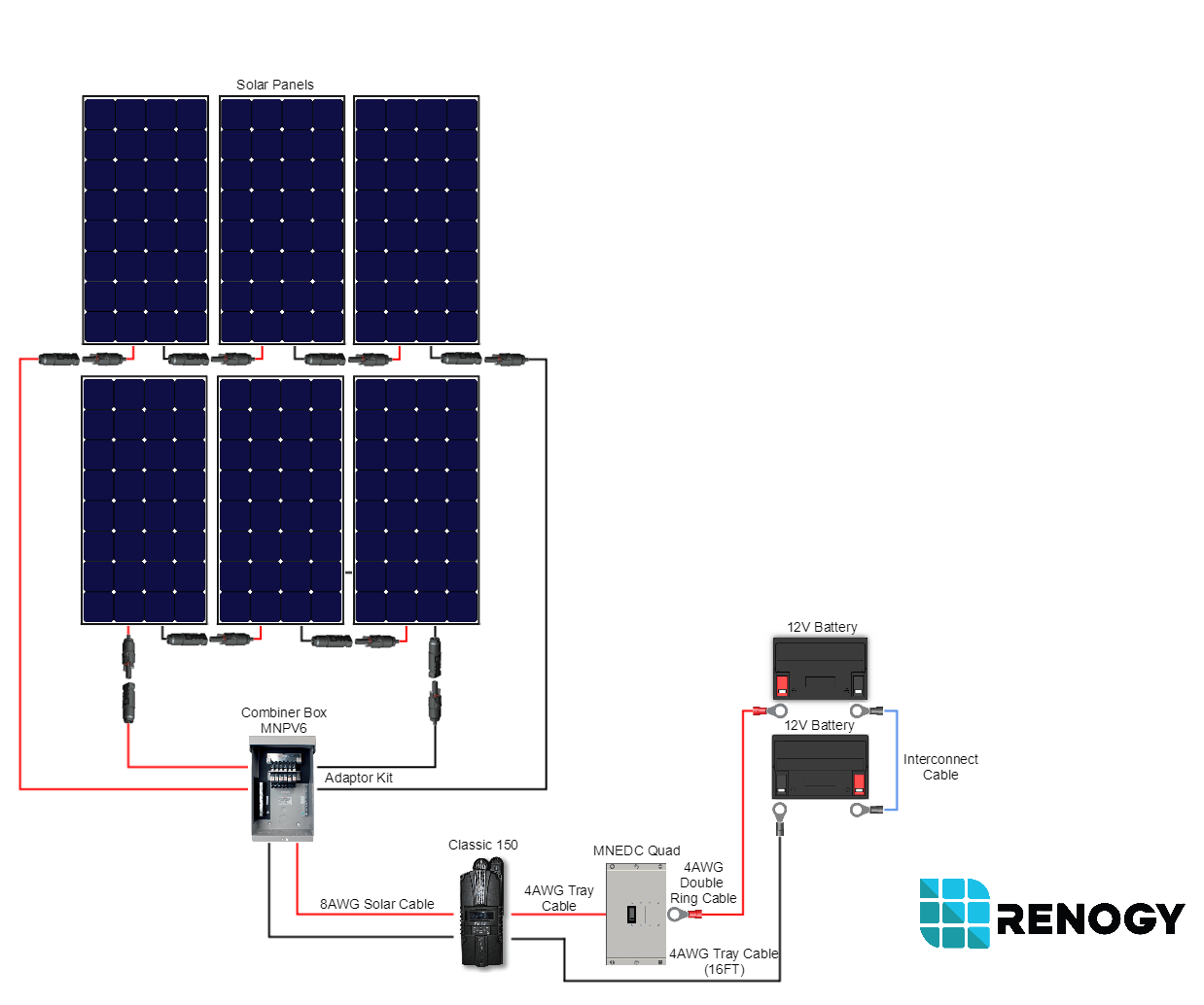 hight resolution of 1800 watt 24 volt polycrystalline cabin kit renogy solar renogy wiring diagram