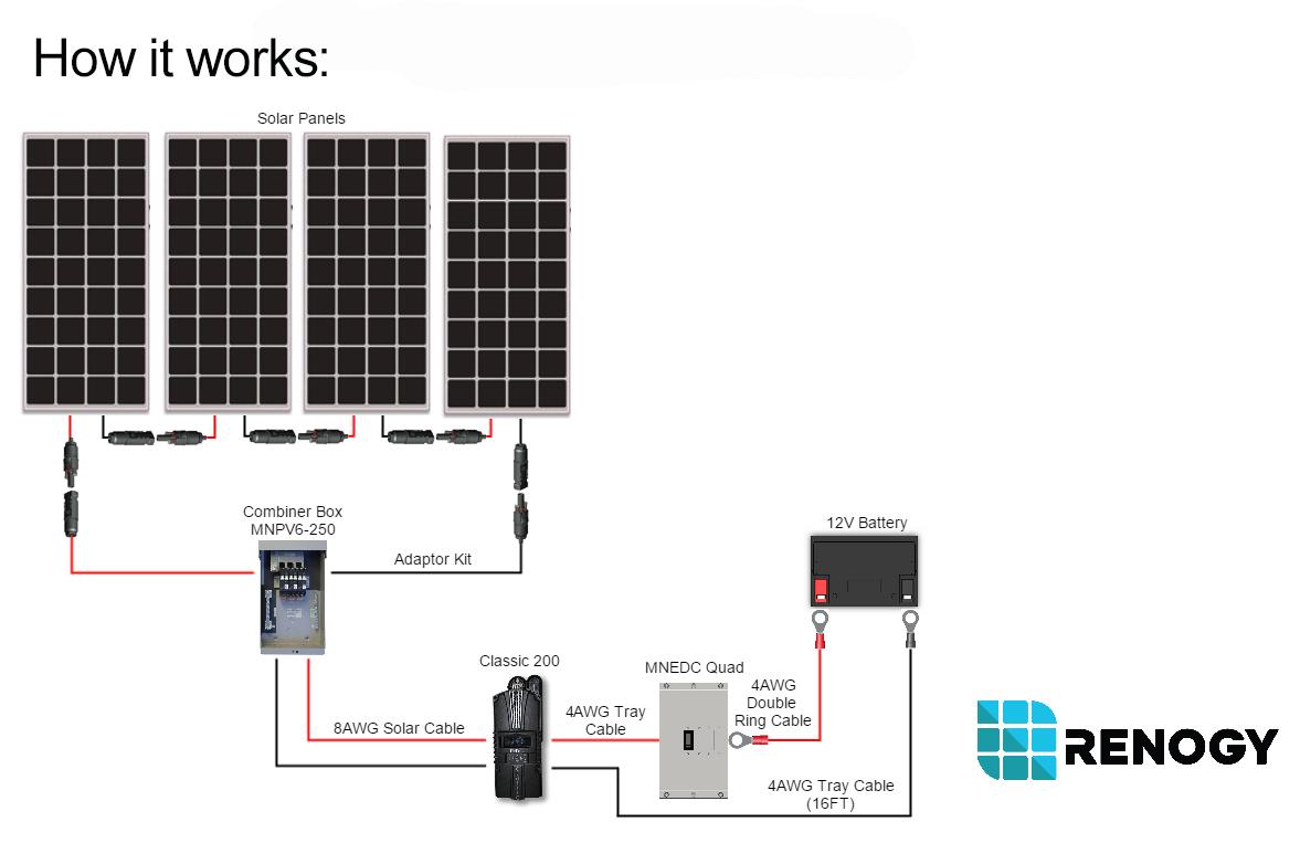 renogy 1000w monocrystalline solar panel cabin kit solar power for