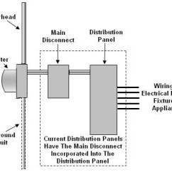 Siemens Load Center Wiring Diagram Fujitsu Mini Split Home Electrical Centers - Part 1