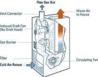 How to Troubleshoot A Gas Furnace - Part 1