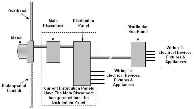 Wiring Sub Panel To Main Panel Diagram How To Install A 100 Amp