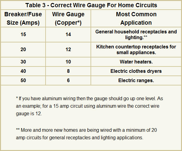 Electrical Wiring Circuit Breaker Size