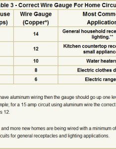 Electrical wire sizes gauges for your home rh renovation headquarters com size distance chart wiring cable also block and schematic diagrams  lazysupply