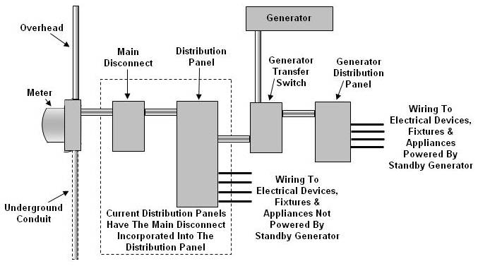 figure 3 standby generator and transfer switch installed in a home