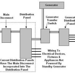 Transfer Switch Wiring Diagram 3157 Bulb Socket How To Connect A Generator Standby And Installed In Home Electrical Service