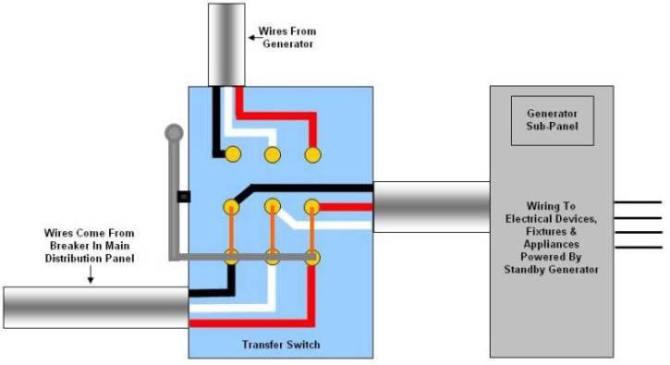generator transfer switch wiring  qoff/q position