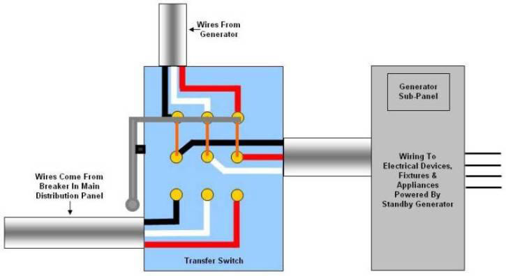 transfer switch wiring diagram mtd yard machine how to connect a generator figure 5 of manual in the on position