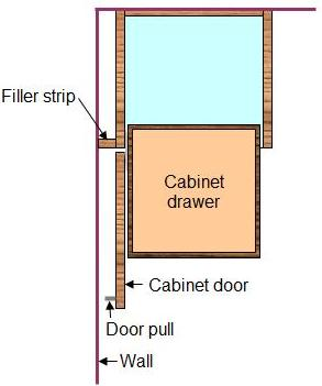 How To Install Frameless Cabinets Functionalities Net
