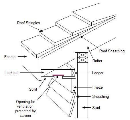 How to Build Roof Overhangs