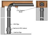 Bathroom Plumbing Supply & Drainage Systems - Part 1