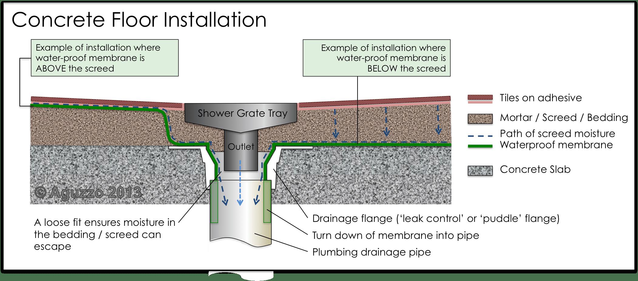 bathroom plumbing diagram concrete slab 2000 international 4900 dt466e wiring tile insert shower grate channel stainless steel standard