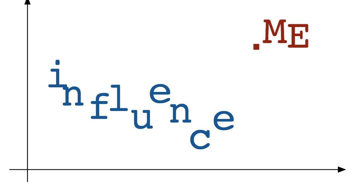 Influence ME: Simple Analysis | Rense Nieuwenhuis