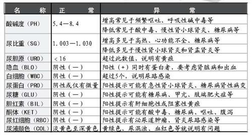 尿常規檢查正常值以及各項指標的意義_第二人生