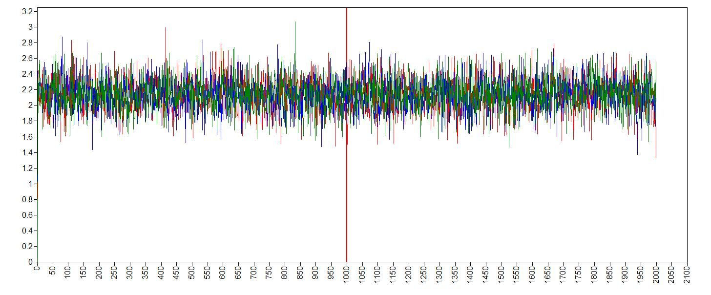 trace plot age