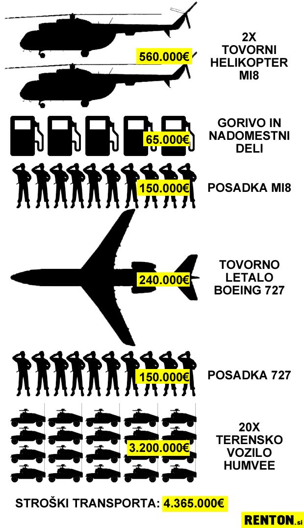 invazija-cenik-transport